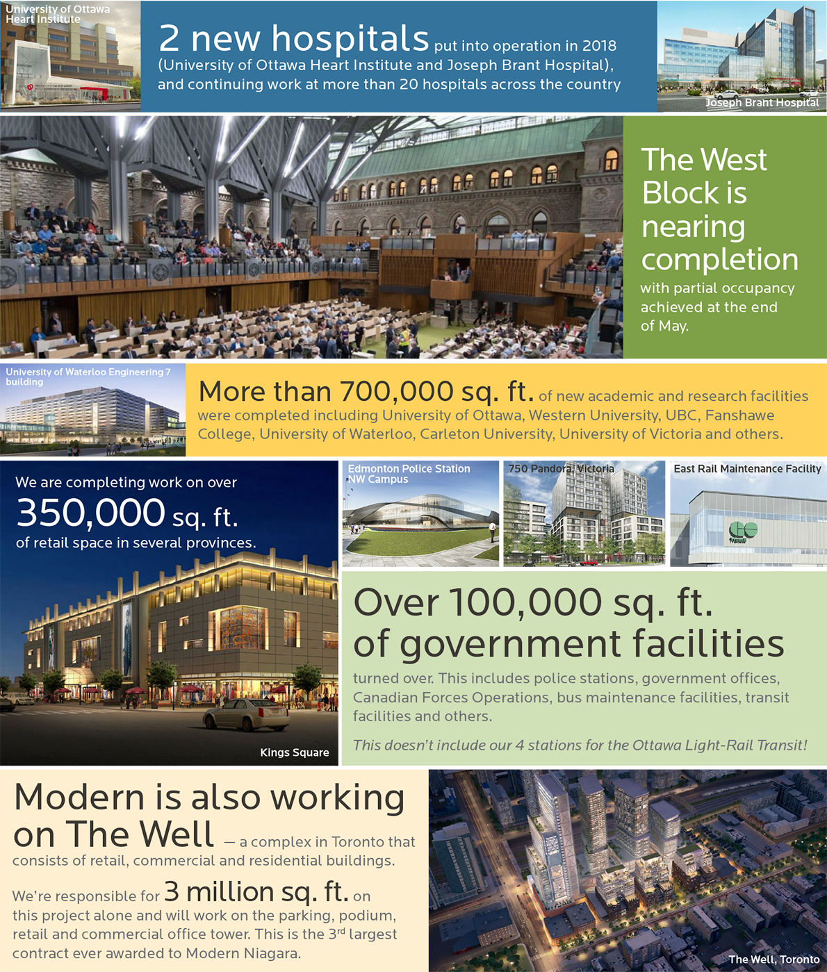 An infographic displaying some of Modern Niagara's largest projects and their respective impacts.